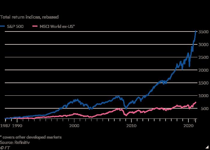 El gráfico de líneas de los indicadores de rendimiento total (restablecido) muestra que el mercado de valores de EE. UU. Ha superado durante mucho tiempo a sus pares.