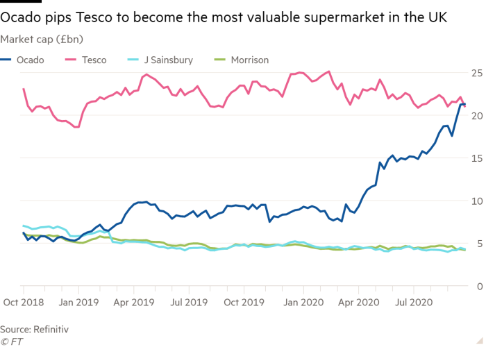 Line chart of Market cap (£bn) showing Ocado pips Tesco to become the most valuable supermarket in the UK