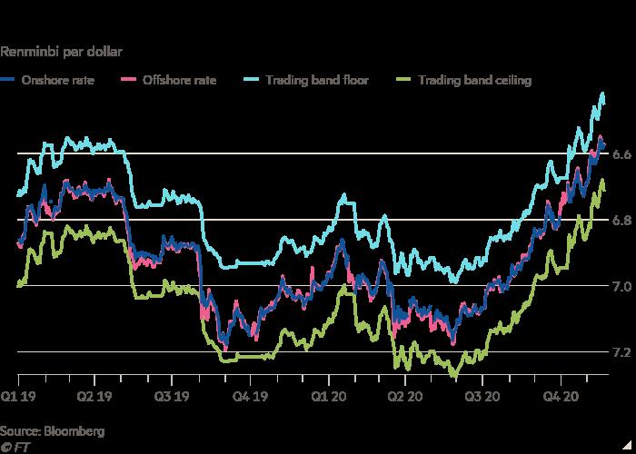 Renminbi per dollar line graph with renminbi rallies on China's economic recovery