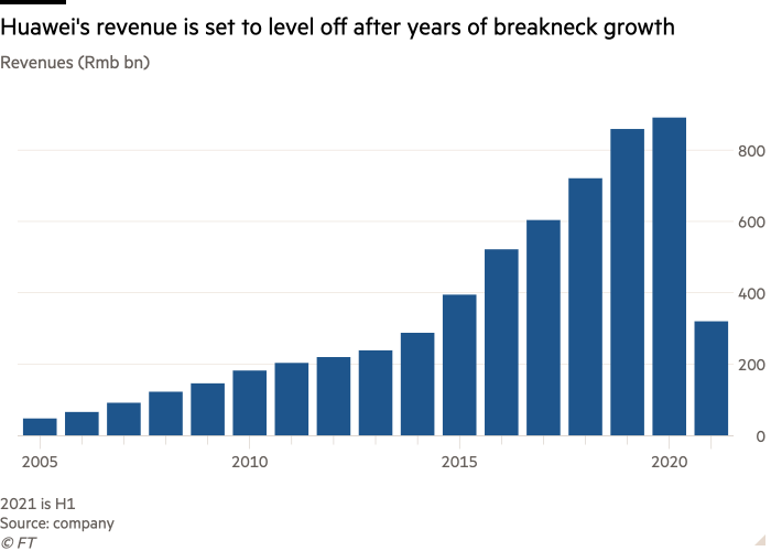 Column chart of Revenues (Rmb bn) showing Huawei's revenue is set to level off after years of breakneck growth