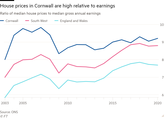 Line chart of Ratio of median house prices to median gross annual earnings showing House prices in Cornwall are high relative to earnings