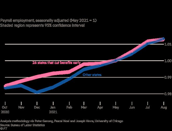 Linijinė diagrama rodo atlyginimų augimo kelią (indeksuotas iki 2021 m. Gegužės mėn.) Iki 2021 m. Rugpjūčio mėn. 26 JAV valstijose, kurios anksčiau nutraukė federalines nedarbo išmokas, palyginti su kitomis valstijomis.  Tarp šių dviejų nėra daug skirtumų, o tai rodo, kad sumažintos išmokos nepadidino darbo vietų augimo