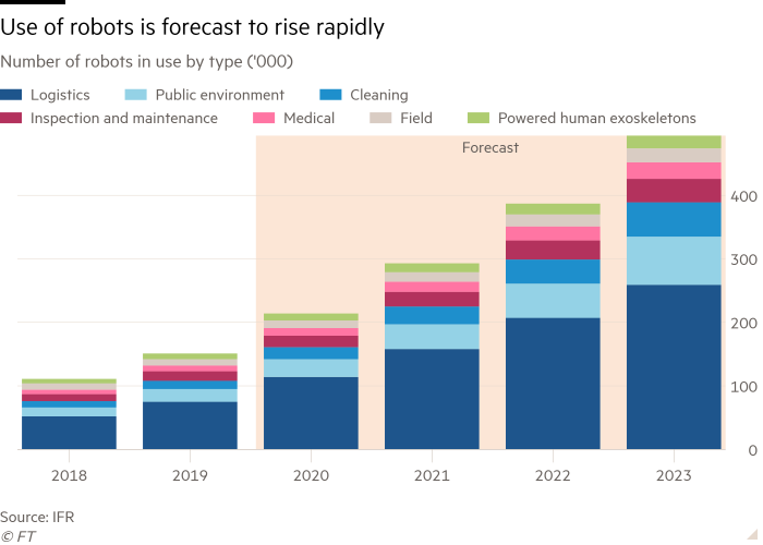 The bar chart of the number of robots in use by type (& # 39; 000) shows that the use of robots is expected to increase rapidly
