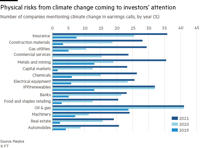 Physical risks from climate change coming to investors' attention; Number of companies mentioning climate change in earnings calls, by year (%)