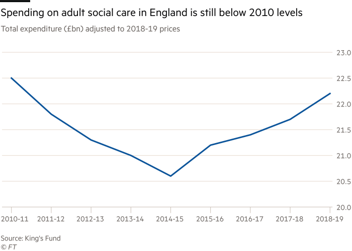 Spending on adult social care in England is still 2010 level