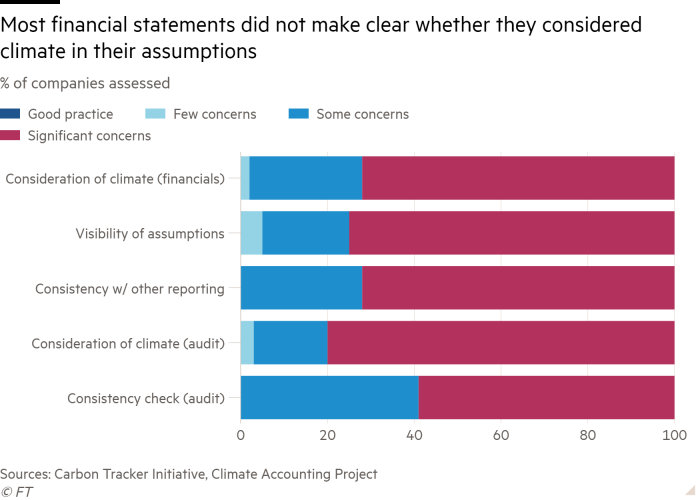 Bar chart of % of companies assessed showing Most financial statements did not make clear whether they considered climate in their assumptions