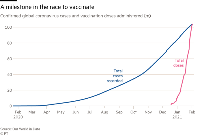 Chart showing how total doses of Covid vaccine administered is now higher than total number of Coronavirus cases