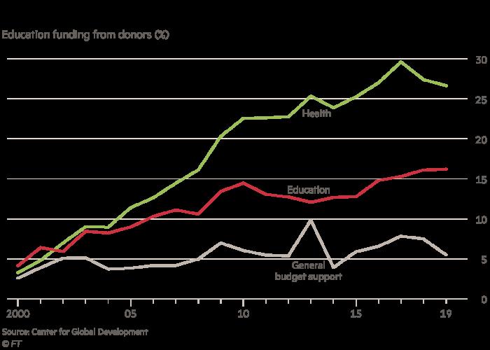 Graphique montrant que le financement des donateurs internationaux a augmenté plus lentement pour l'éducation que pour la santé