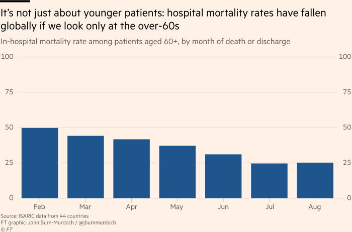 Chart showing in-hospital mortality rate among patients aged 60+, by month of death or discharge