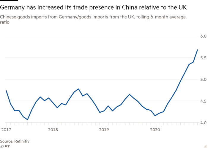 Line chart of Chinese goods imports from Germany/ goods imports from the UK, rolling 6-month average, ratio showing Germany has increased its trade presence in China relative to the UK