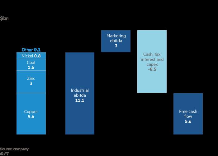 Glencore's cashflow projection for 2021