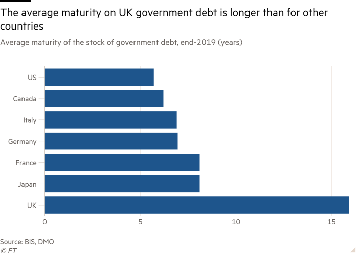 Bar chart of Average maturity of the stock of government debt, end-2019 (years) showing The average maturity on UK government debt is longer than for other countries