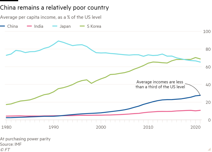 Line chart of Average per capita income, as a % of the US level showing China remains a relatively poor country