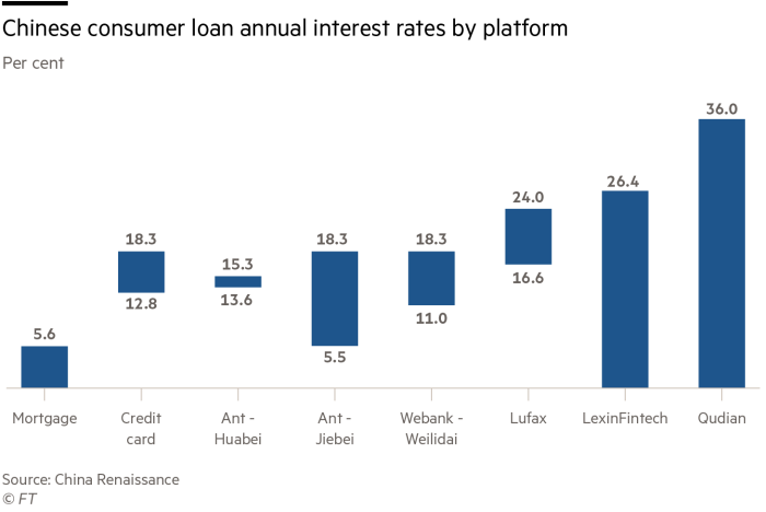 Chinese consumer loan annual interest rates by platform