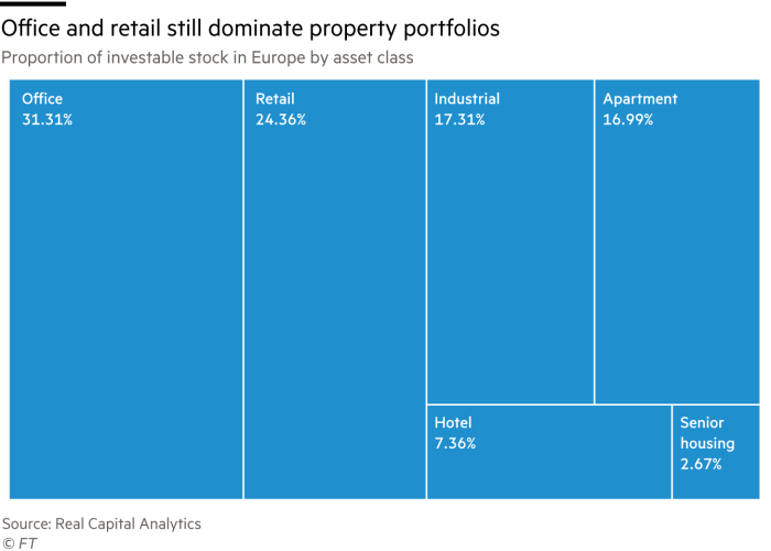 Chart showing proportion of investable stock in Europe by asset class