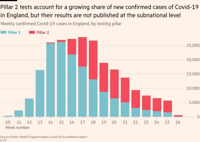 Chart showing that Pillar 2 tests account for an ever-growing share of new confirmed cases of Covid-19 in England