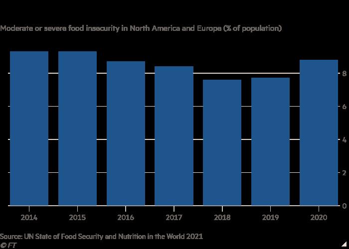 Grafico a barre dell'insicurezza alimentare moderata o grave in Nord America e in Europa (% della popolazione) che mostra che la fame è in aumento anche nei paesi ricchi