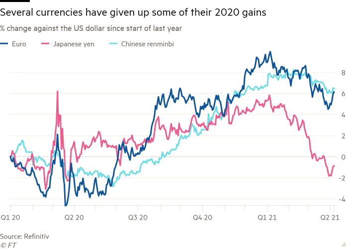 Line chart of % change against the US dollar since start of last year showing Several currencies have given up some of their 2020 gains