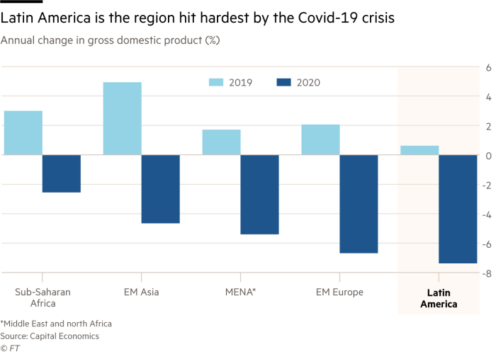 Latin America is the region hit hardest by the Covid-19 crisis. Chart showing annual change in gross domestic product (%) across emerging markets