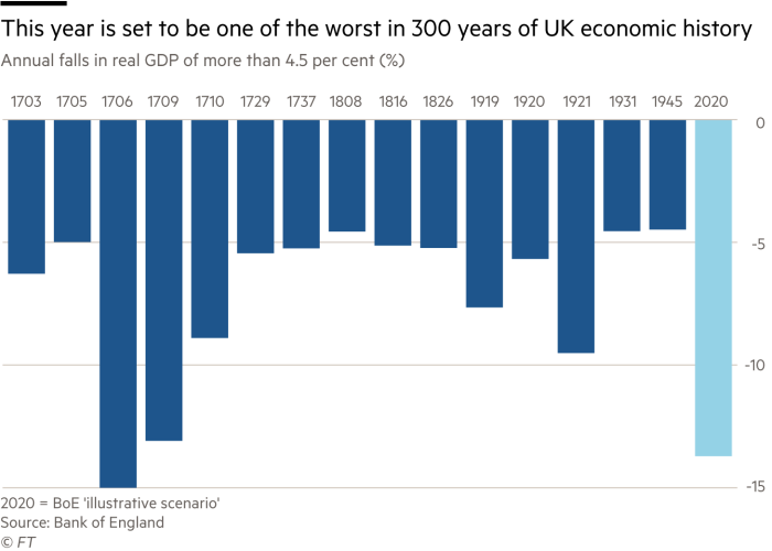 This year is set to be one of the worst in over 300 years of UK economic history Chart showing annual falls in real GDP of more than 4.5 percent (%) for selected year since 1703