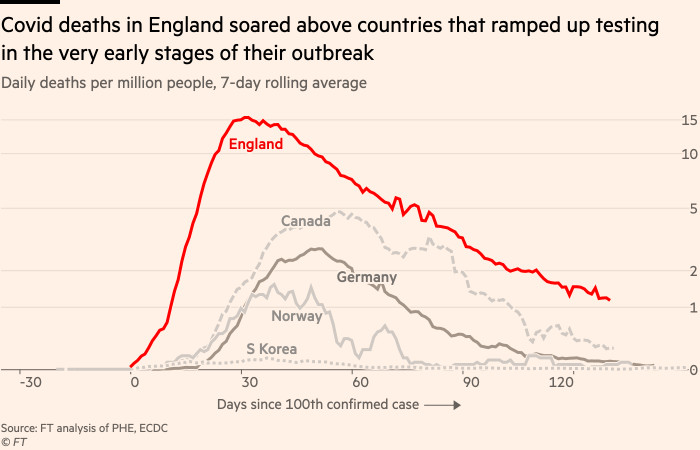 Chart showing that Covid deaths in England soared above countries that ramped up testing in the very early stages of their outbreak