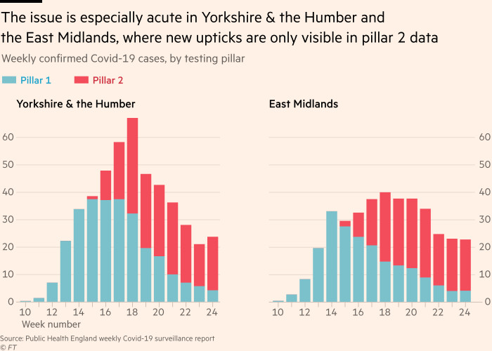 Chart showing that the issue is especially acute in Yorkshire & the Humber and the East Midlands, where new upticks are only visible in pillar 2 data
