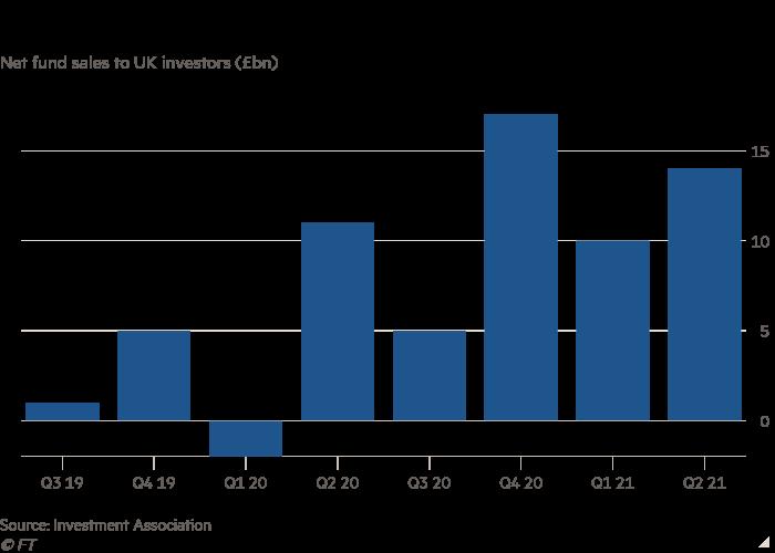 Column chart of Total net fund sales to UK investors (£bn)  showing Retail fund sales rebound