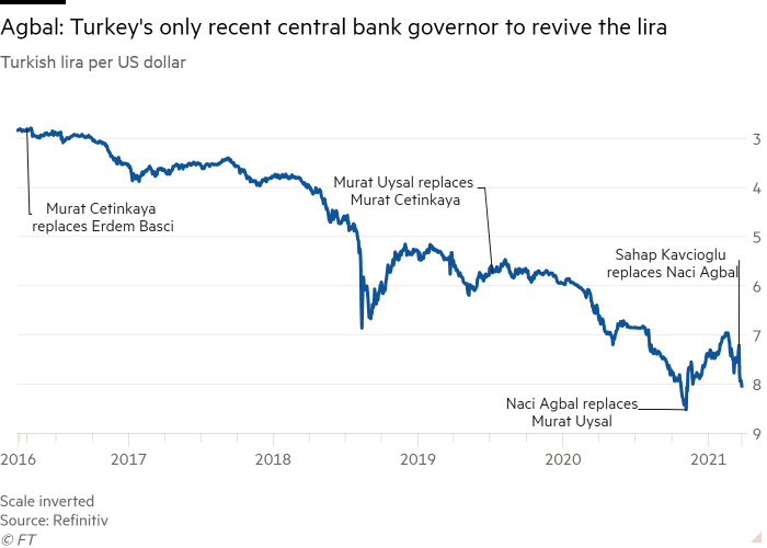 Line chart of Turkish lira per US dollar  showing Agbal: Turkey's only recent central bank governor to revive the lira
