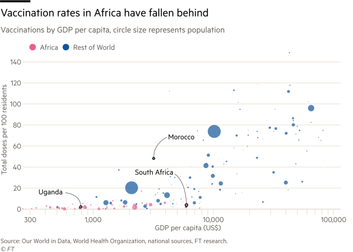 Scatter plot chart showing vaccination rates in Africa have fallen behind