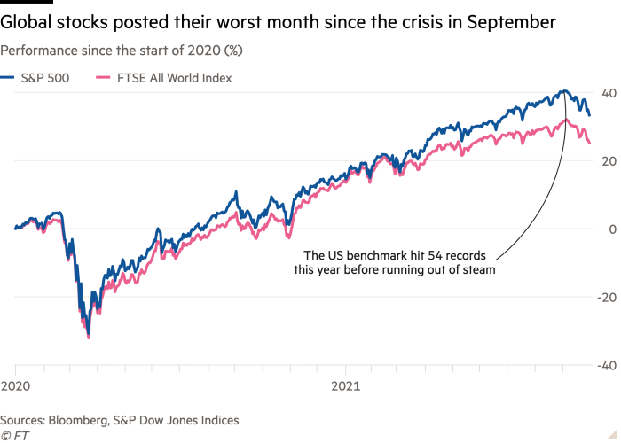 The line chart (%) of performance since early 2020 shows global equities that have recorded the worst month since the crisis in September.