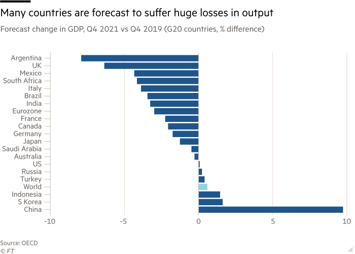 Chart shows forecast change in GDP, Q4 2021 vs Q4 2019 (G20 countries, % difference) showing many countries are forecast to suffer huge losses in output