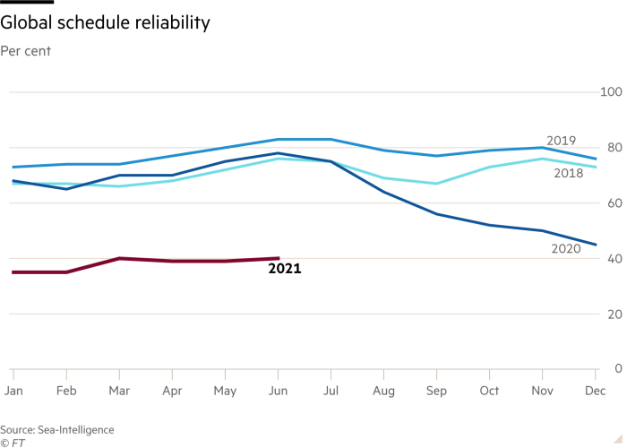 Chart showing global schedule reliability, comparing 2021 with 2018, 2019 and 2020. Reliability remains almost 30% points lower than 2021 through to June