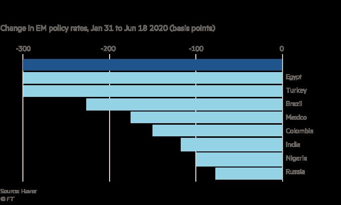 Cómo se comparan los recortes de tasas de Sudáfrica con sus pares