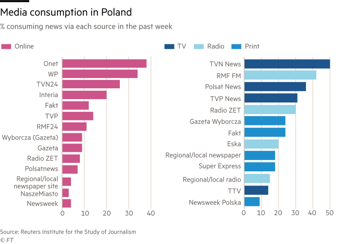 Charts showing media consumption in Poland. Percentage of people consuming news via online, TV, radio and print in the past week.