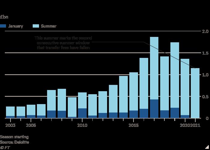 Graphique à colonnes de milliards de livres sterling montrant les dépenses de transfert de football en Premier League