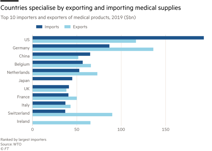 Chart showing countries specialise by exporting and importing medical supplies, top importers and exporters of medical products, 2019 ($bn)