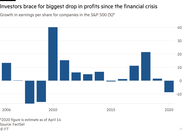 Column chart of Growth in earnings per share for companies in the S&P 500 (%)* showing Investors brace for biggest drop in profits since the financial crisis