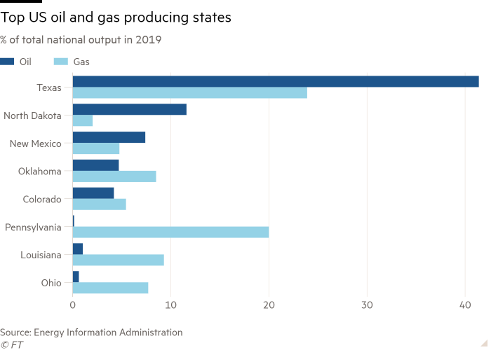 Bar chart of % of total national output in 2019 showing Top US oil and gas producing states