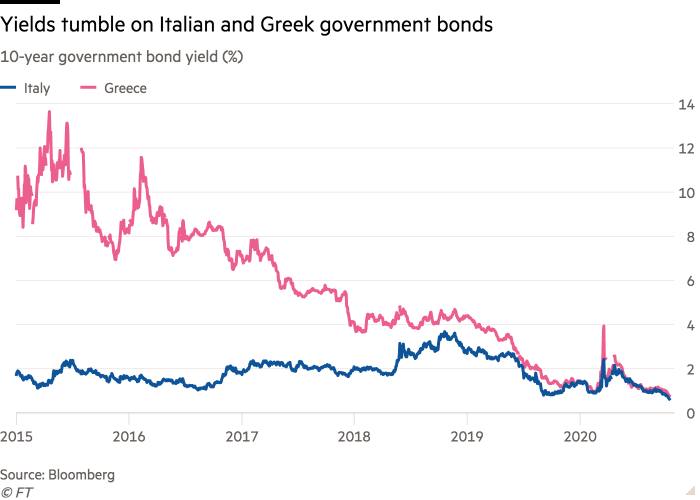 Line chart of 10-year government bond yield (%) showing Yields tumble on Italian and Greek government bonds