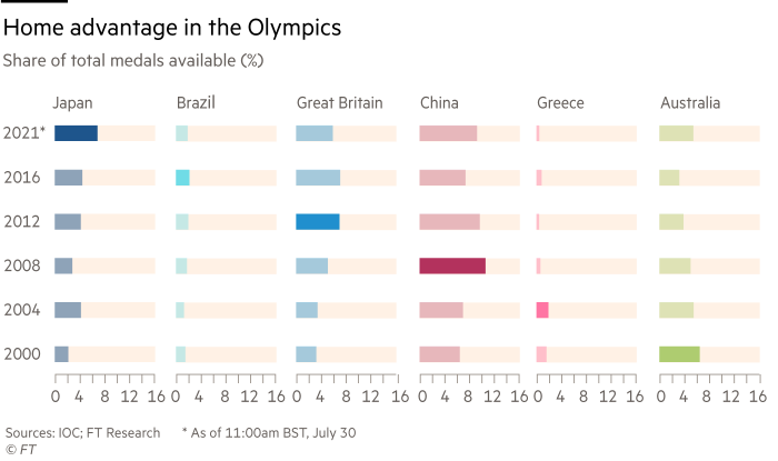 Graph showing the home advantage for the host country in the Olympic Games in terms of the number of medals won against the percentage of the total medals available to Japan, Brazil, Great Britain, China, Greece and Australia in the years they hosted the Olympic Games, 2000 - 2021.