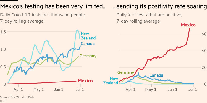 A chart showing that Mexico's testing has been very limited, sending its test positivity rate soaring