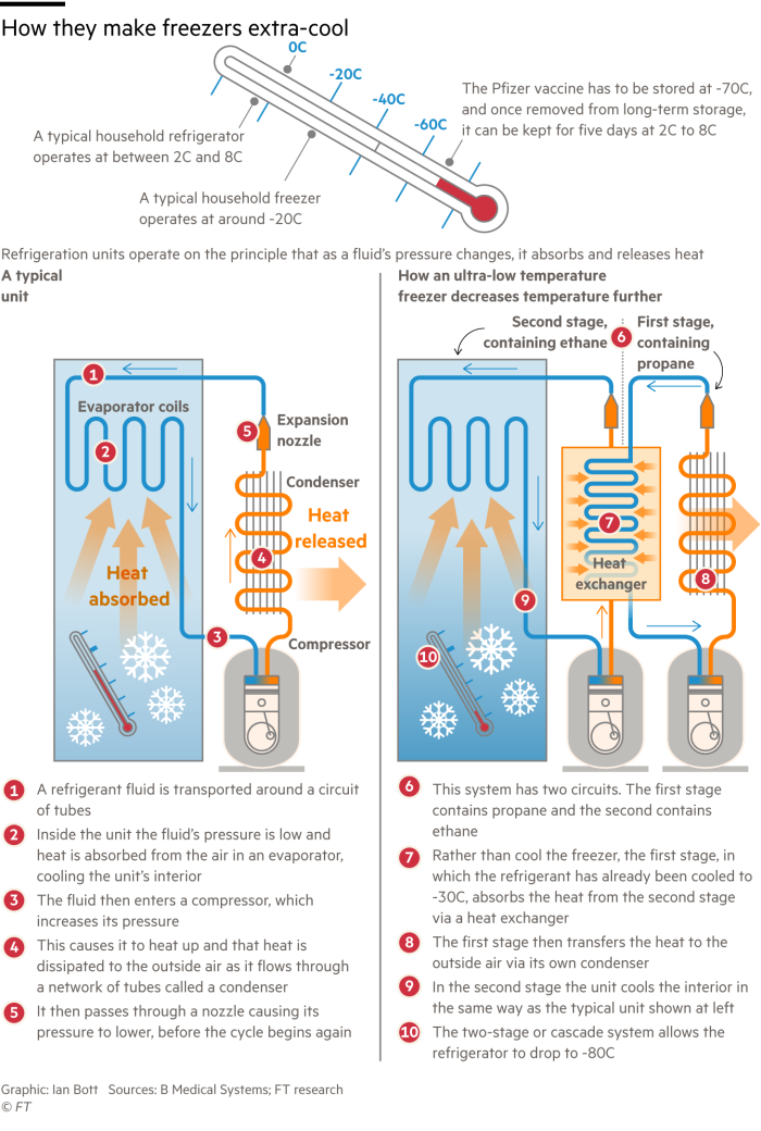 Diagram explaining how an ultra-low temperature freezer for storing vaccines works and how it differs from a normal freezer