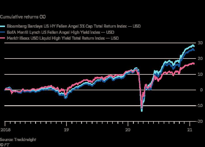 Fallen angel bond ETFs outperform the broader high-yield universe