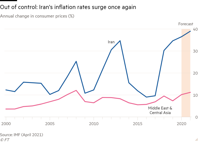 Line chart of Annual change in consumer prices (%) showing Out of control: Iran's inflation rates surge once again