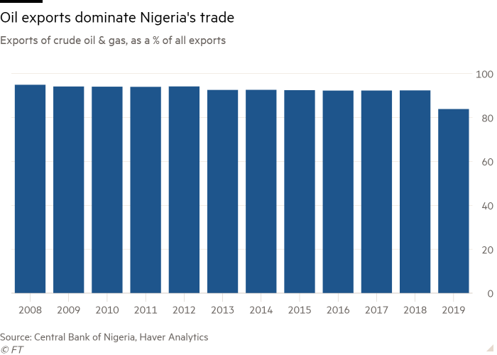 Column chart of Exports of crude oil & gas, as a % of all exports showing Oil exports dominate Nigeria's trade