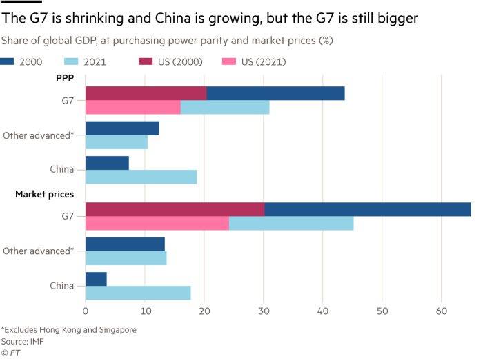 The G7 is shrinking, China is growing, but the G7 is still larger, accounting for the share of global GDP (%) in terms of purchasing power parity and market prices