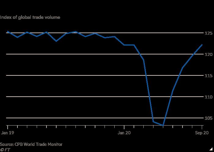 Gráfico de líneas del índice del volumen de comercio mundial que muestra que el comercio mundial continúa recuperándose