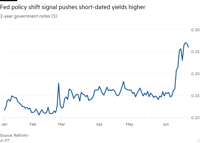 Line graph of 2-year government observations (%) showing that the signal of a shift in Fed policy is driving short-term yields higher