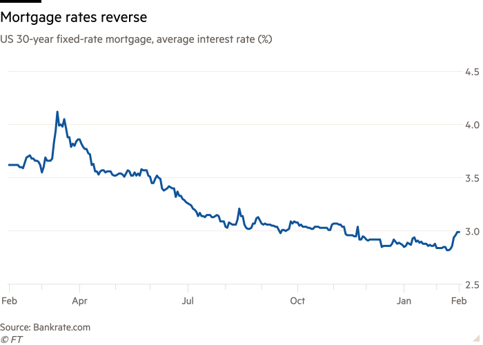 Line chart of US 30-year fixed-rate mortgage, average interest rate (%) showing mortgage rates reverse
