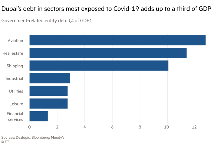 Chart showing Dubai's debt in sectors most exposed to Covid-19 adds up to a third of GDP
